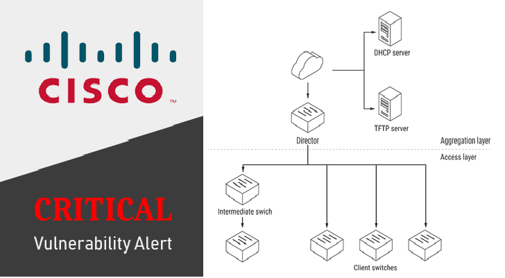 Critical flaw leaves thousands of Cisco Switches vulnerable to remote hacking