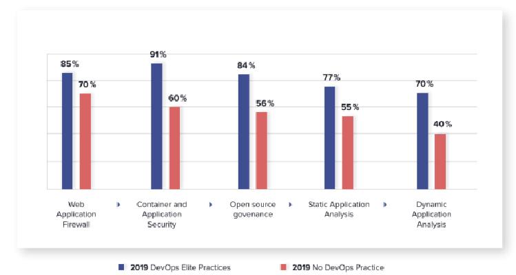 Les failles des logiciels libres se sont multipliées au cours des 12 derniers mois
